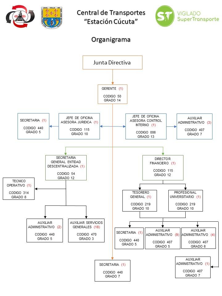 Organigrama CTEC 2021